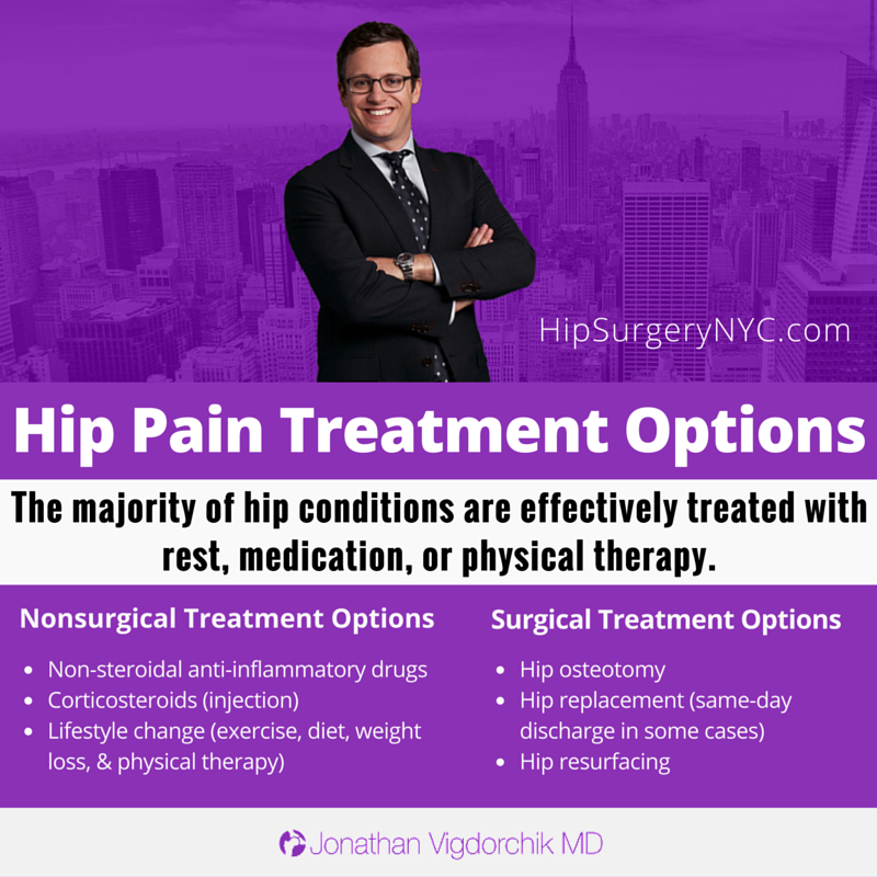 hipsurgerynyc hip paintreatment options